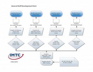 General Staff Development Chart