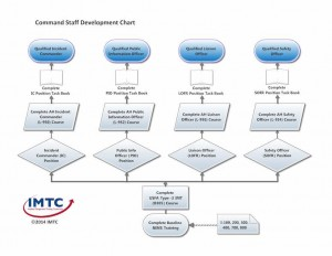 Command Staff Development Chart